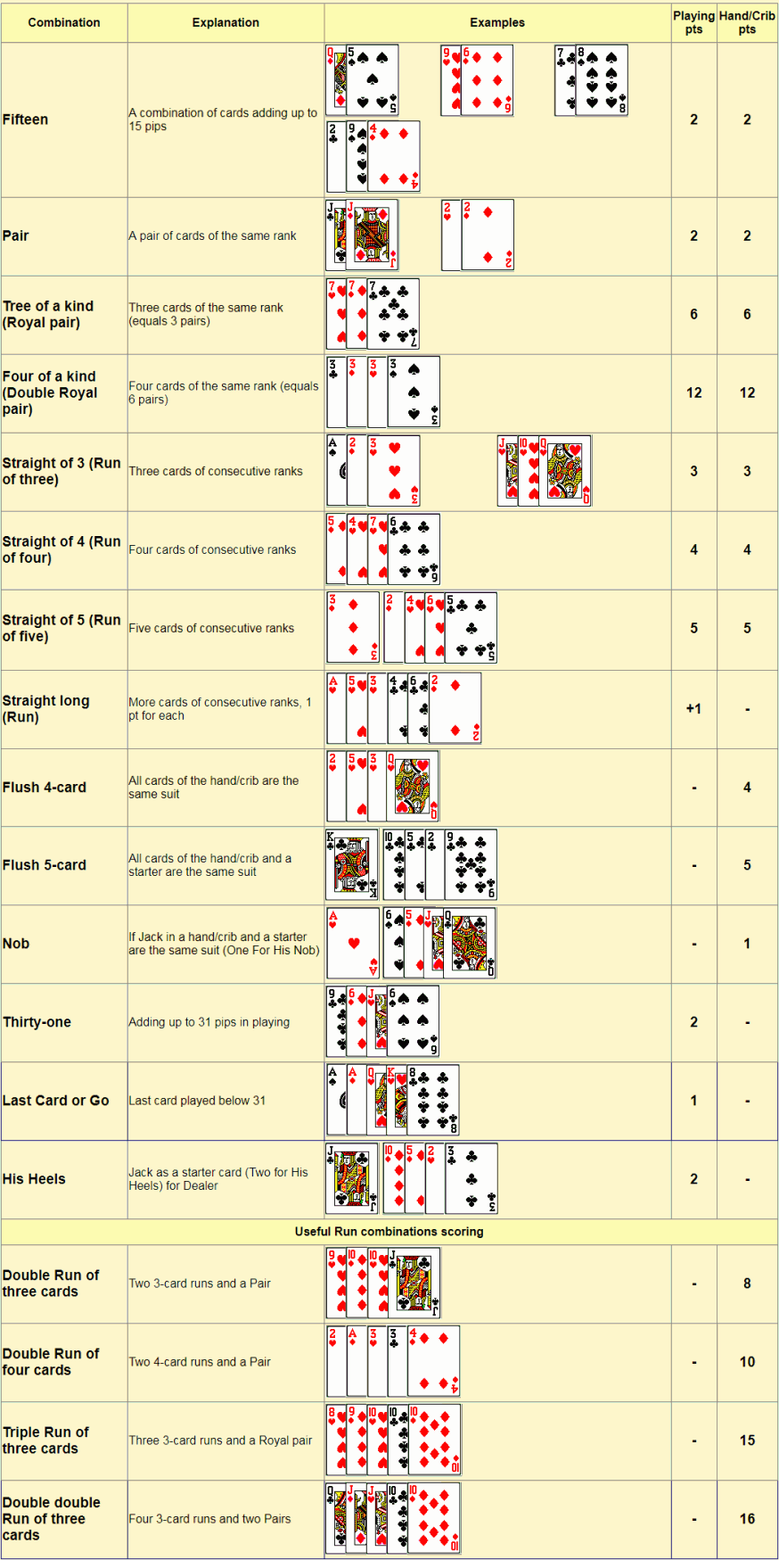 picture regarding Printable Cribbage Rules known as Cribbage scoring chart. Cribbage hand rating and engage in rating